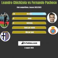 Leandro Chichizola vs Fernando Pacheco h2h player stats