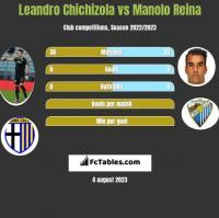 Leandro Chichizola vs Manolo Reina h2h player stats