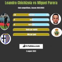 Leandro Chichizola vs Miguel Parera h2h player stats