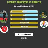 Leandro Chichizola vs Roberto h2h player stats