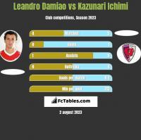Leandro Damiao vs Kazunari Ichimi h2h player stats
