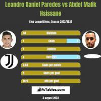 Leandro Daniel Paredes vs Abdel Malik Hsissane h2h player stats