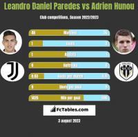 Leandro Daniel Paredes vs Adrien Hunou h2h player stats