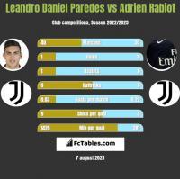 Leandro Daniel Paredes vs Adrien Rabiot h2h player stats