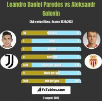 Leandro Daniel Paredes vs Aleksandr Golovin h2h player stats