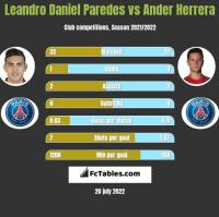 Leandro Daniel Paredes vs Ander Herrera h2h player stats