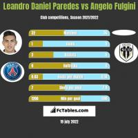 Leandro Daniel Paredes vs Angelo Fulgini h2h player stats