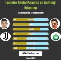 Leandro Daniel Paredes vs Anthony Briancon h2h player stats