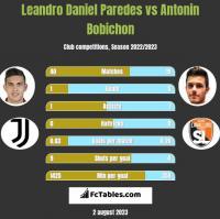 Leandro Daniel Paredes vs Antonin Bobichon h2h player stats