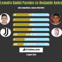 Leandro Daniel Paredes vs Benjamin Andre h2h player stats