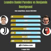 Leandro Daniel Paredes vs Benjamin Bourigeaud h2h player stats