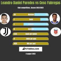 Leandro Daniel Paredes vs Cesc Fabregas h2h player stats