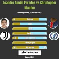 Leandro Daniel Paredes vs Christopher Nkunku h2h player stats