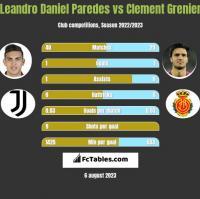 Leandro Daniel Paredes vs Clement Grenier h2h player stats