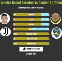 Leandro Daniel Paredes vs Damien Le Tallec h2h player stats