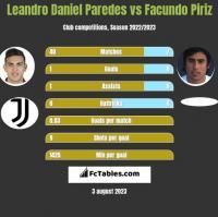 Leandro Daniel Paredes vs Facundo Piriz h2h player stats