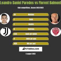 Leandro Daniel Paredes vs Florent Balmont h2h player stats