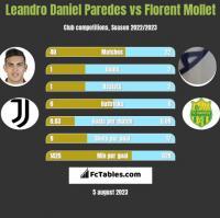 Leandro Daniel Paredes vs Florent Mollet h2h player stats
