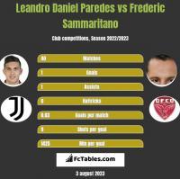 Leandro Daniel Paredes vs Frederic Sammaritano h2h player stats