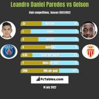Leandro Daniel Paredes vs Gelson h2h player stats