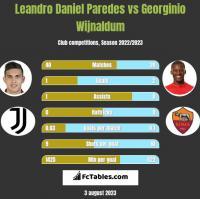 Leandro Daniel Paredes vs Georginio Wijnaldum h2h player stats