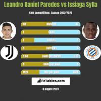 Leandro Daniel Paredes vs Issiaga Sylla h2h player stats