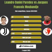 Leandro Daniel Paredes vs Jacques Francois Moubandje h2h player stats