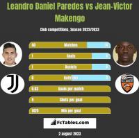 Leandro Daniel Paredes vs Jean-Victor Makengo h2h player stats