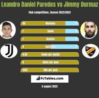Leandro Daniel Paredes vs Jimmy Durmaz h2h player stats