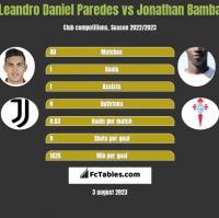 Leandro Daniel Paredes vs Jonathan Bamba h2h player stats