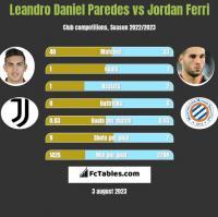 Leandro Daniel Paredes vs Jordan Ferri h2h player stats