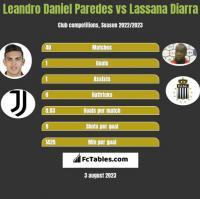 Leandro Daniel Paredes vs Lassana Diarra h2h player stats