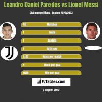Leandro Daniel Paredes vs Lionel Messi h2h player stats