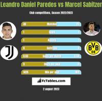 Leandro Daniel Paredes vs Marcel Sabitzer h2h player stats