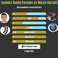 Leandro Daniel Paredes vs Marco Verratti h2h player stats