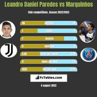 Leandro Daniel Paredes vs Marquinhos h2h player stats