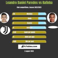 Leandro Daniel Paredes vs Rafinha h2h player stats