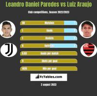 Leandro Daniel Paredes vs Luiz Araujo h2h player stats