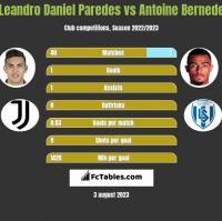 Leandro Daniel Paredes vs Antoine Bernede h2h player stats