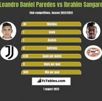 Leandro Daniel Paredes vs Ibrahim Sangare h2h player stats