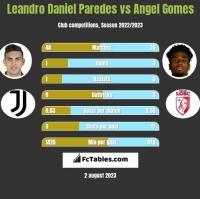Leandro Daniel Paredes vs Angel Gomes h2h player stats