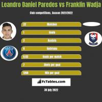 Leandro Daniel Paredes vs Franklin Wadja h2h player stats