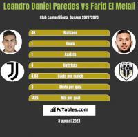 Leandro Daniel Paredes vs Farid El Melali h2h player stats