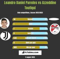 Leandro Daniel Paredes vs Azzeddine Toufiqui h2h player stats