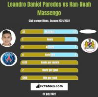 Leandro Daniel Paredes vs Han-Noah Massengo h2h player stats