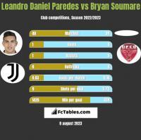 Leandro Daniel Paredes vs Bryan Soumare h2h player stats