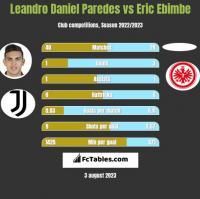Leandro Daniel Paredes vs Eric Ebimbe h2h player stats