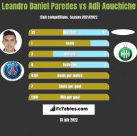 Leandro Daniel Paredes vs Adil Aouchiche h2h player stats