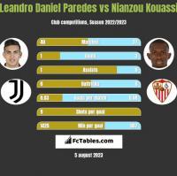 Leandro Daniel Paredes vs Nianzou Kouassi h2h player stats