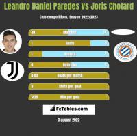 Leandro Daniel Paredes vs Joris Chotard h2h player stats